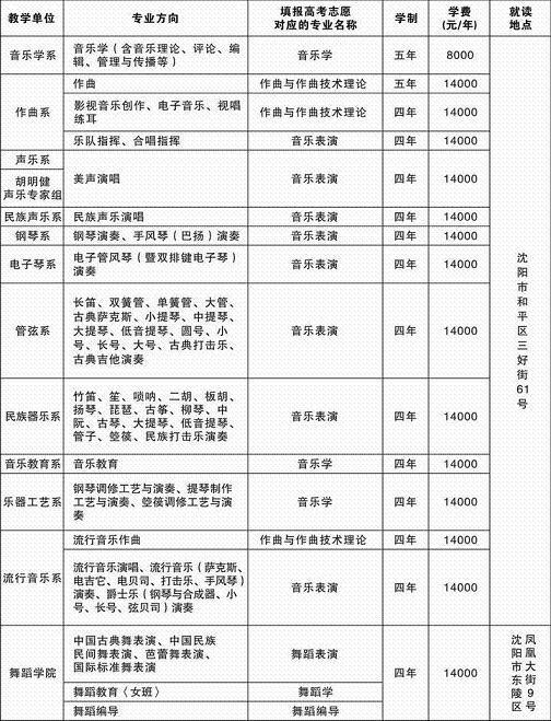 沈阳音乐学院2014年本科招生简章 山西省戏剧电视艺术中心社教部